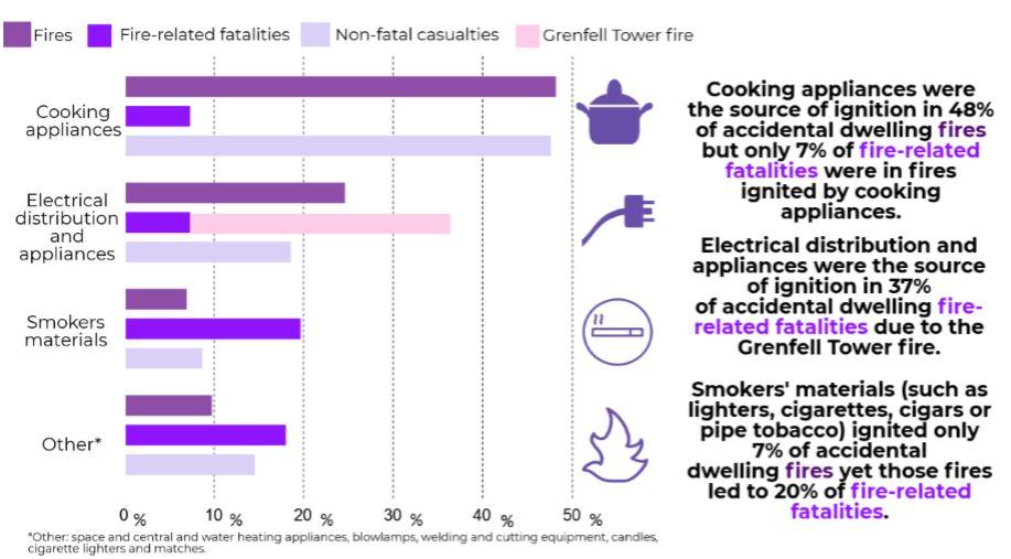Aktuelle Statistiken Zum Brandschutz